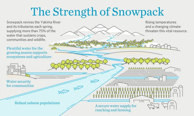The Strength of Snowpack