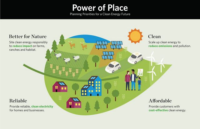 Planning Priorities for a Clean Energy Future.