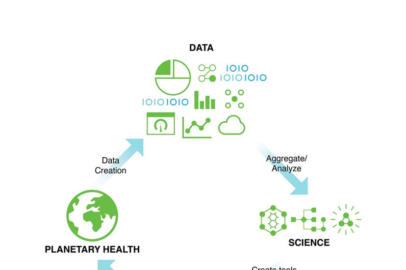 Technologies that catalyze transformational change to achieve a world where people and nature thrive