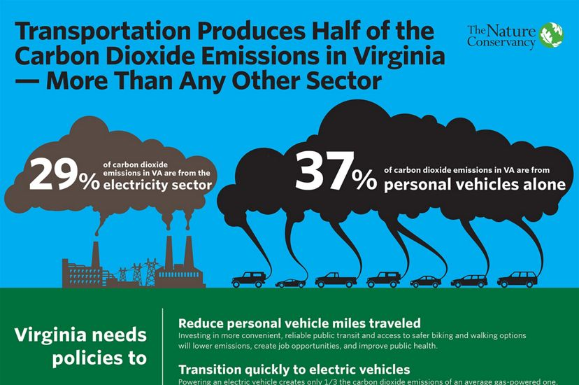 Graphic comparing the percentage of CO2 emissions created by electricity production versus personal vehicles. 29% is created by the electricity sector with 37% being generated by personal vehicles.