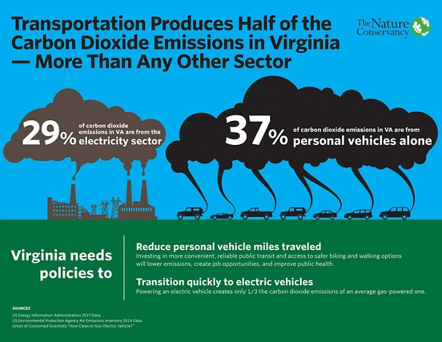 Graphic comparing the percentage of CO2 emissions created by electricity production versus personal vehicles.
