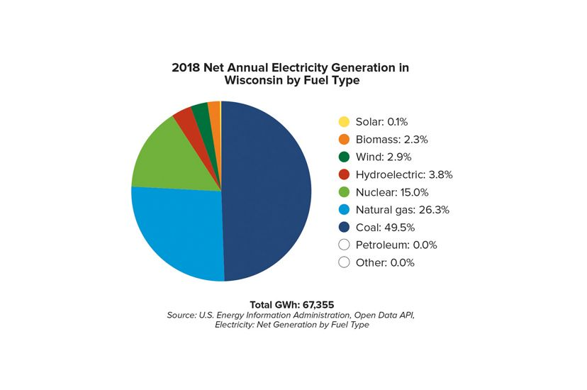 Colorful pie chart of 2018 Net Annual Electricity Generation by Fuel Type in Wisconsin