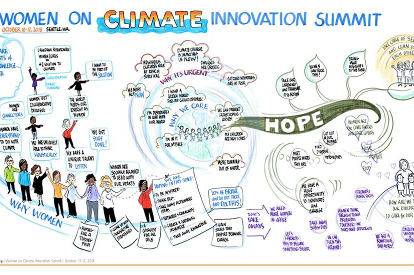 This graphic was created with content provided by participants in the 2018 Women on Climate Conference.