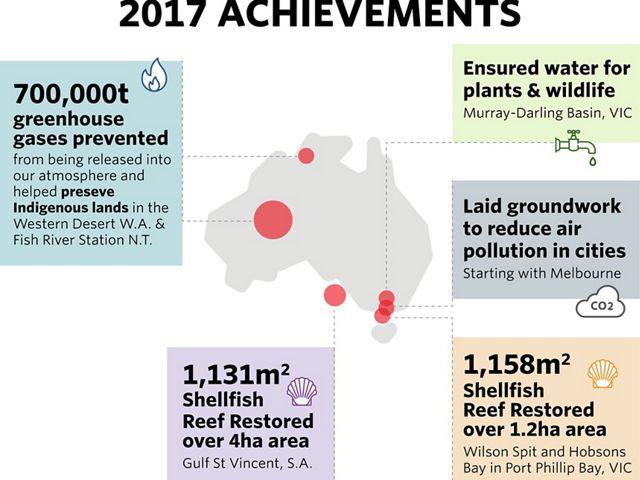TNC's achievements across Australia