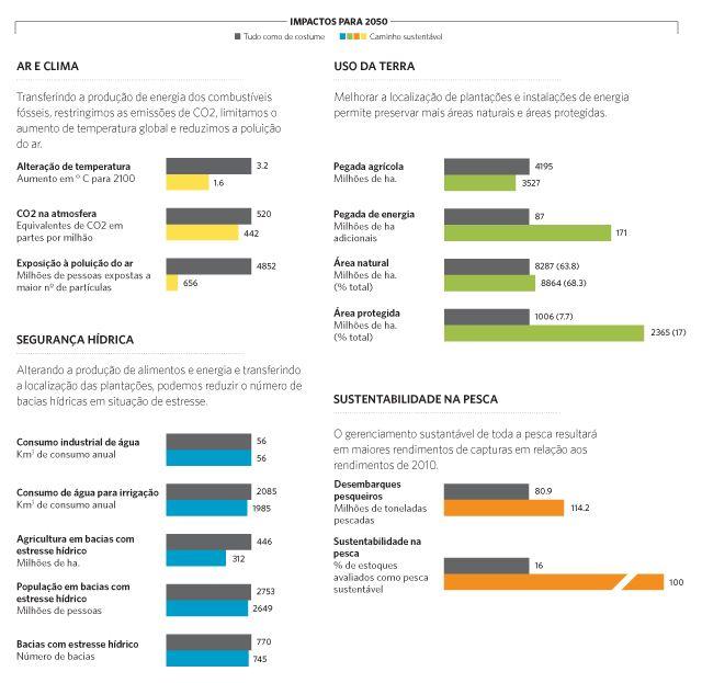 Infográfico com projeções de impactos ambientais em 2050.