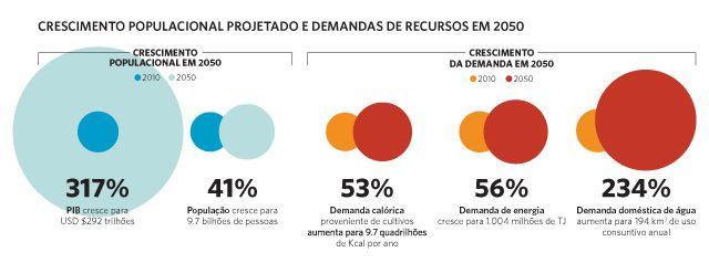 Infográfico destacando o crescimento populacional projetado e demandas de recursos em 2050.