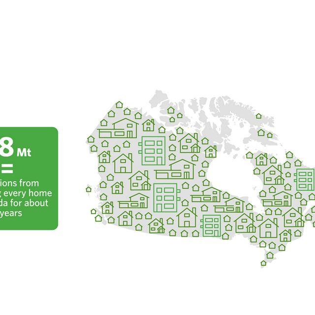 """到2030年,""""自然气候解决方案""""可以每年减少7800万吨的排放量,相当于为加拿大的每个家庭提供大约3年的电力。"""