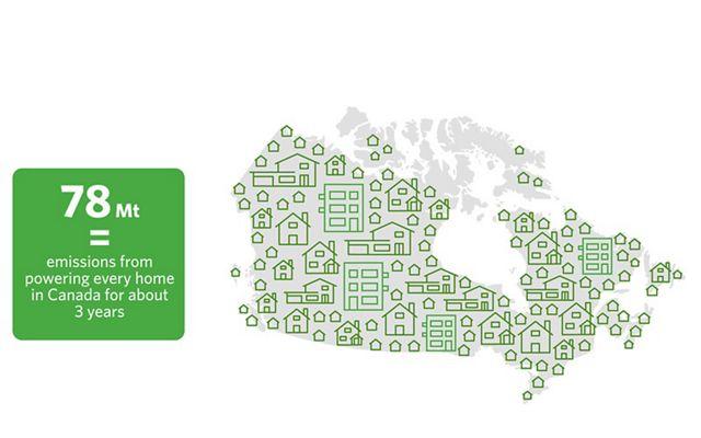 """到2030年,""""自然气候解决方案""""每年可以减少78mt的排放量——相当于为加拿大每个家庭提供大约3年的能源。"""