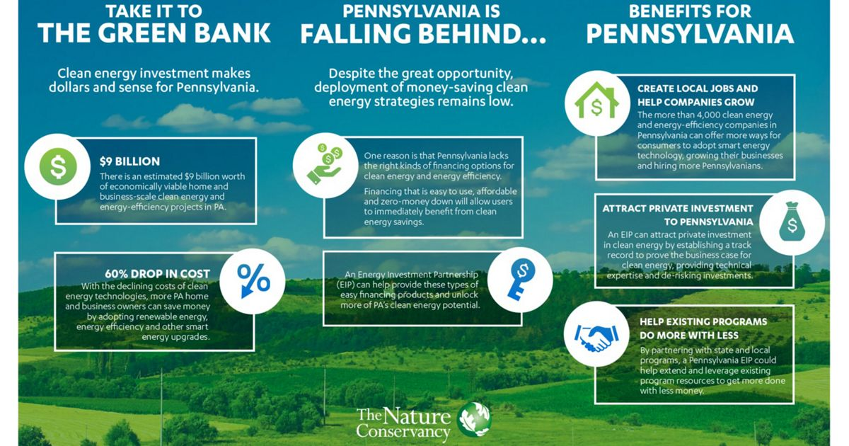 An infographic illustrating the benefits of a Green Bank in Pennsylvania