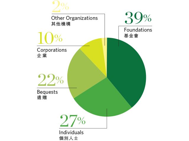 Dues & Contributions by Donor Type