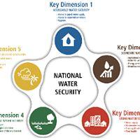 Dimensiones deSeguridad Hídrica definidas por el Banco Asiático de Desarrollo