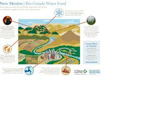 Rio Grande Water Fund Infographic